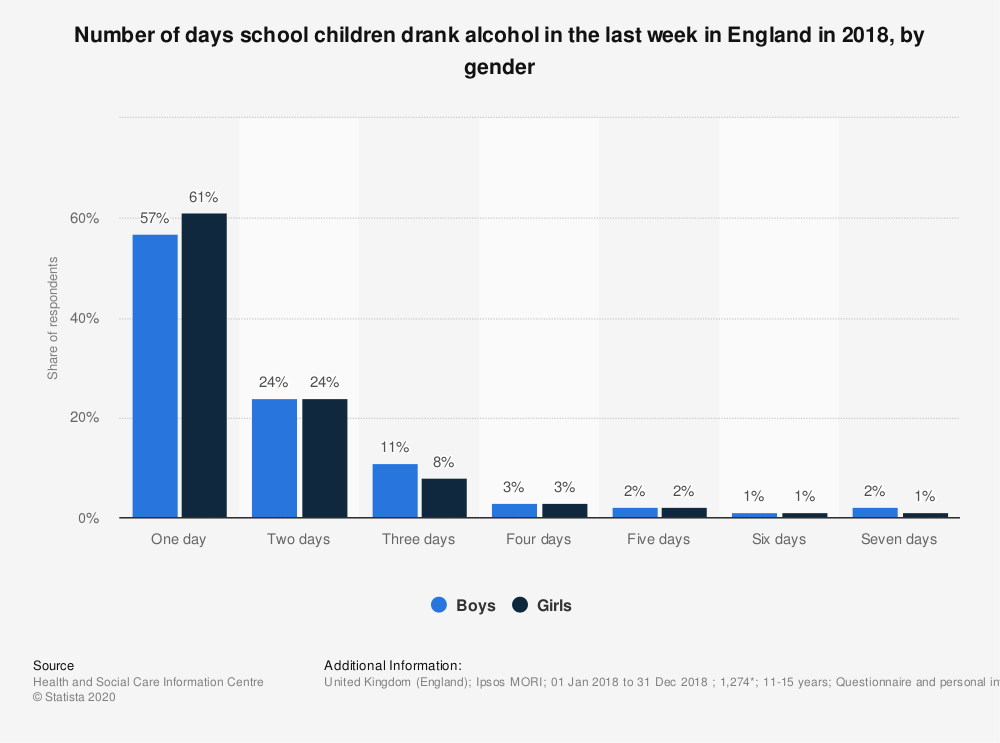 Statistic: Number of days school children drank alcohol in the last week in England in 2018, by gender | Statista