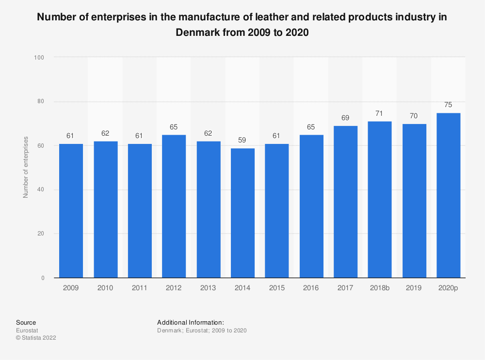 Statistic: Number of enterprises in the manufacture of leather and related products industry in Denmark from 2008 to 2017 | Statista