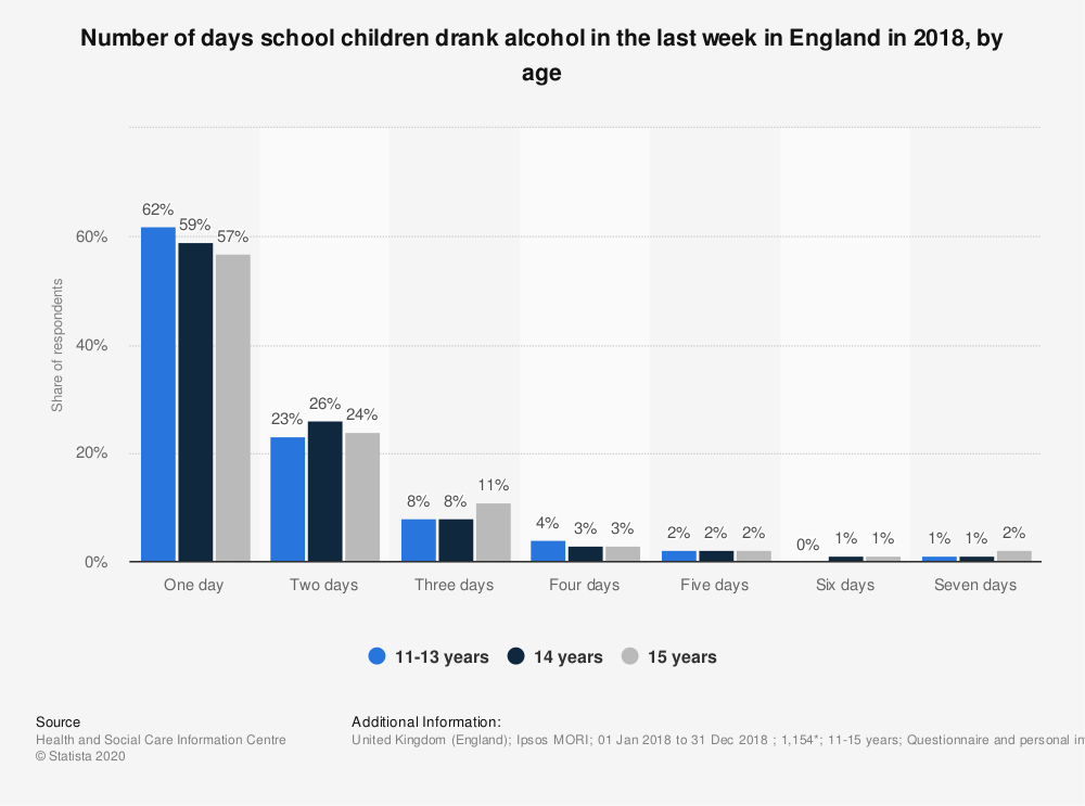 Statistic: Number of days school children drank alcohol in the last week in England in 2018, by age | Statista