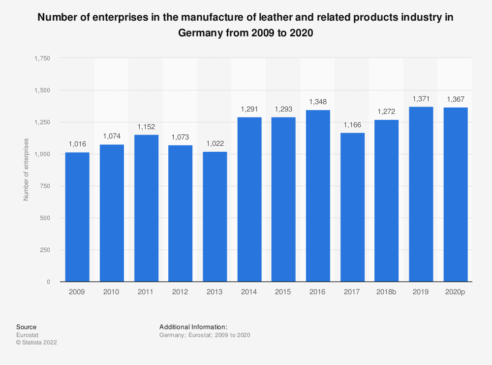 Statistic: Number of enterprises in the manufacture of leather and related products industry in Germany from 2008 to 2017 | Statista