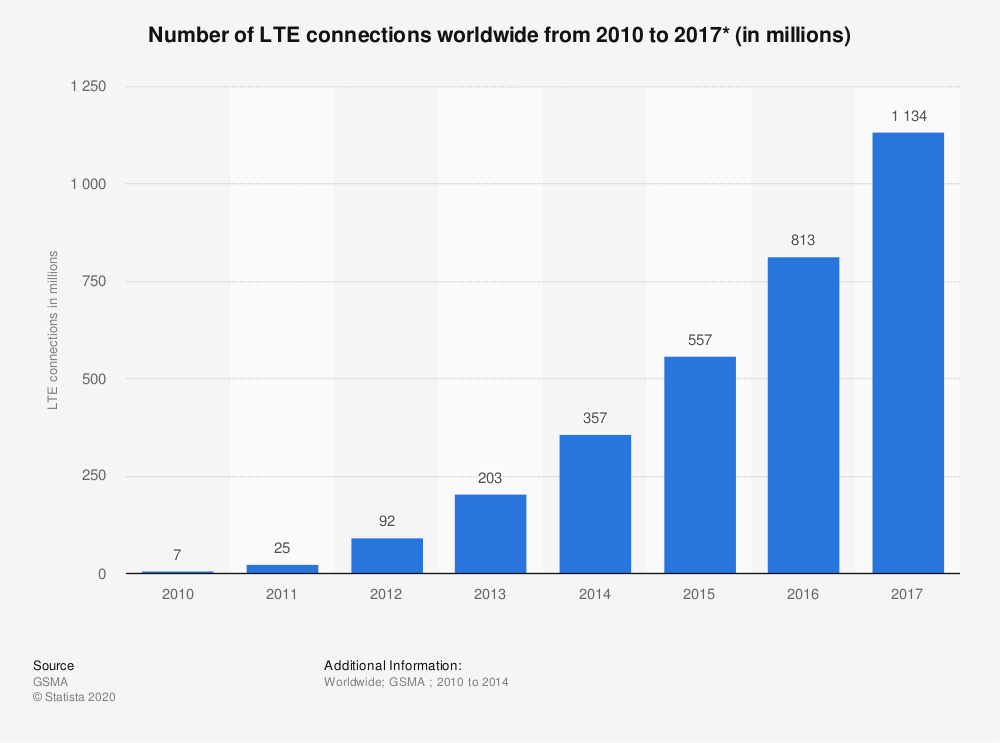 Statistic: Number of LTE connections worldwide from 2010 to 2017* (in millions) | Statista