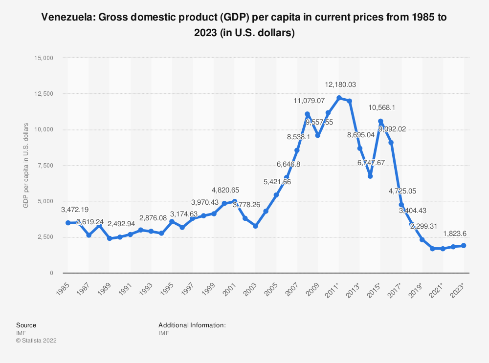 Statistic: Venezuela: Gross domestic product (GDP) per capita in current prices from 2014 to 2024 (in U.S. dollars) | Statista