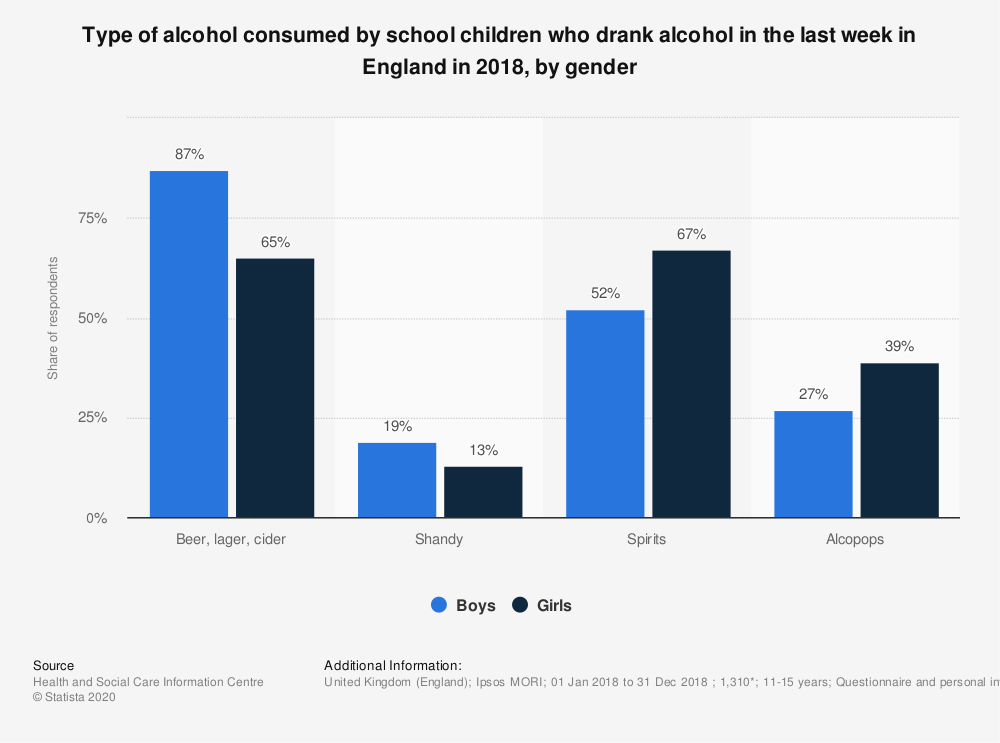 Statistic: Type of alcohol consumed by school children who drank alcohol in the last week in England in 2018, by gender | Statista