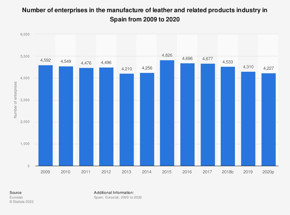 Statistic: Number of enterprises in the manufacture of leather and related products industry in Spain from 2008 to 2017 | Statista