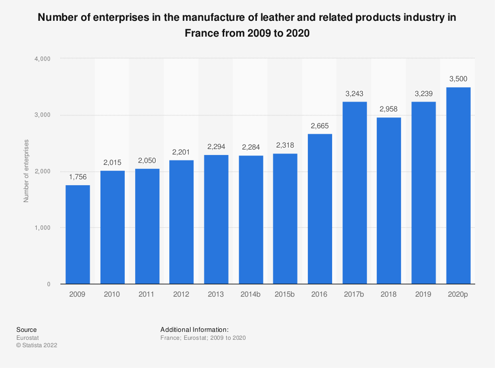 Statistic: Number of enterprises in the manufacture of leather and related products industry in France from 2008 to 2016 | Statista