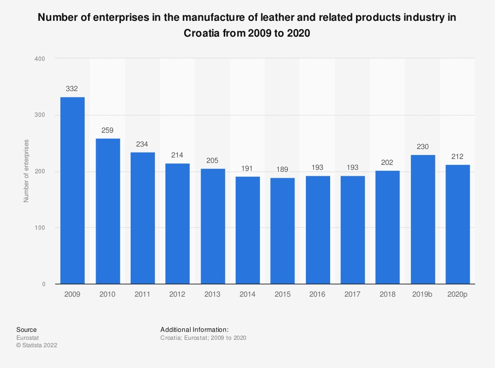 Statistic: Number of enterprises in the manufacture of leather and related products industry in Croatia from 2008 to 2017 | Statista