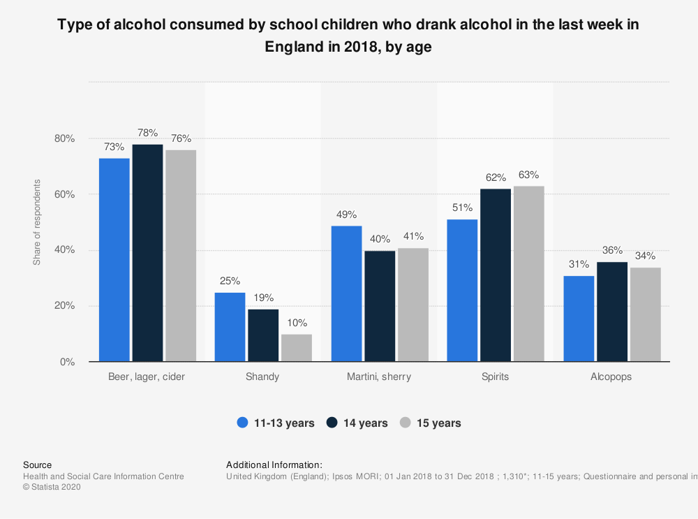 Statistic: Type of alcohol consumed by school children who drank alcohol in the last week in England in 2018, by age   Statista