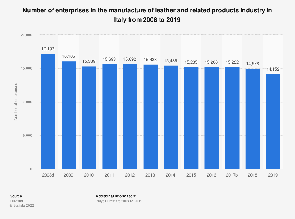Statistic: Number of enterprises in the manufacture of leather and related products industry in Italy from 2008 to 2016 | Statista