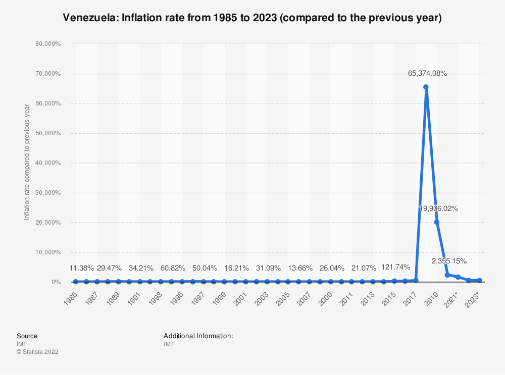 Statistic: Venezuela: Inflation rate from 2012 to 2022 (compared to the previous year) | Statista