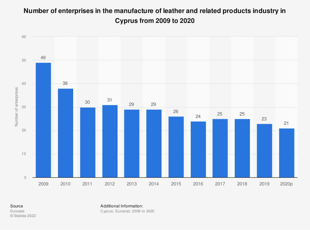Statistic: Number of enterprises in the manufacture of leather and related products industry in Cyprus from 2008 to 2017 | Statista