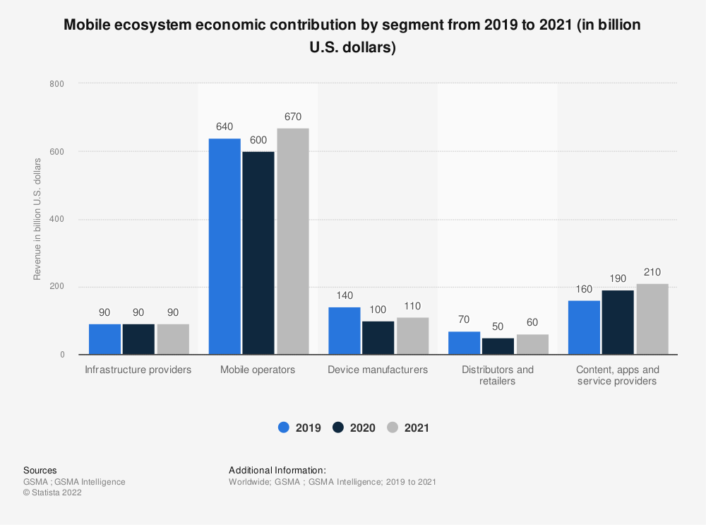 Statistic: Mobile ecosystem economic contribution by segment in 2019 (in billion U.S. dollars) | Statista