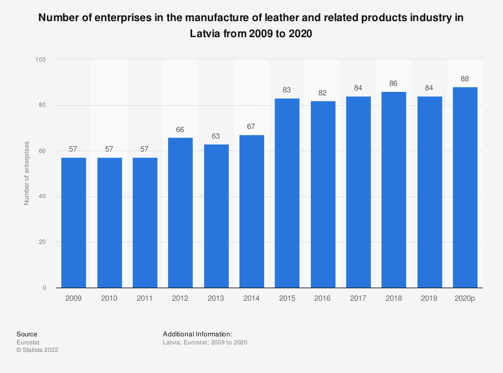 Statistic: Number of enterprises in the manufacture of leather and related products industry in Latvia from 2008 to 2017 | Statista