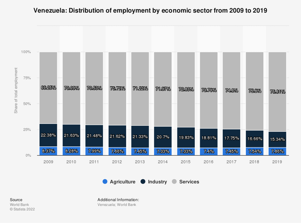 Statistic: Venezuela: Distribution of employment by economic sector from 2009 to 2019 | Statista