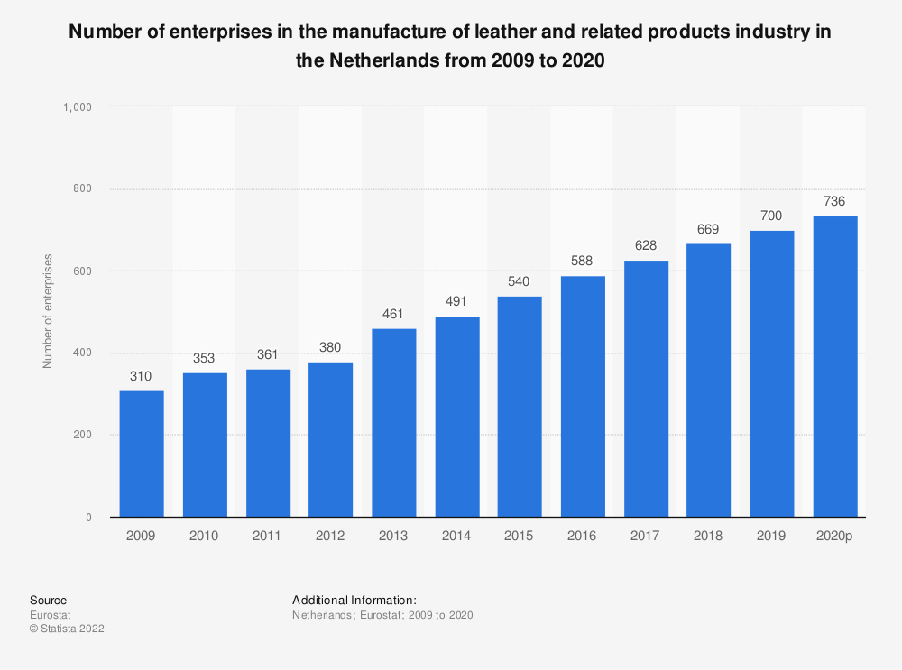 Statistic: Number of enterprises in the manufacture of leather and related products industry in the Netherlands from 2008 to 2017 | Statista
