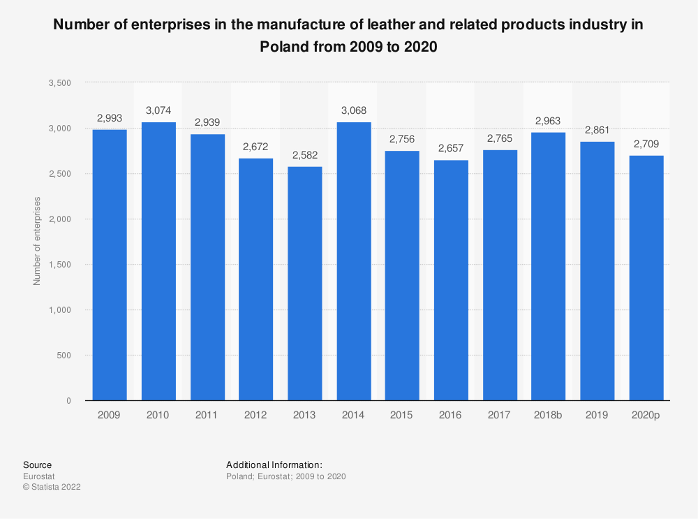 Statistic: Number of enterprises in the manufacture of leather and related products industry in Poland from 2008 to 2017 | Statista