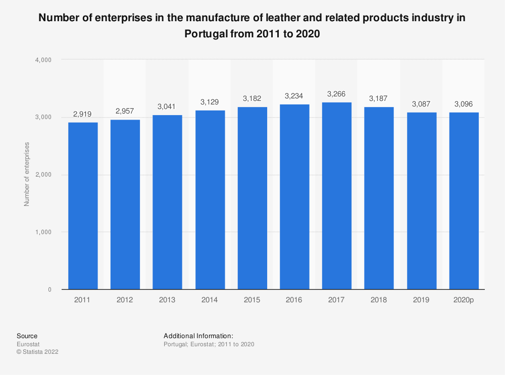 Statistic: Number of enterprises in the manufacture of leather and related products industry in Portugal from 2008 to 2016 | Statista