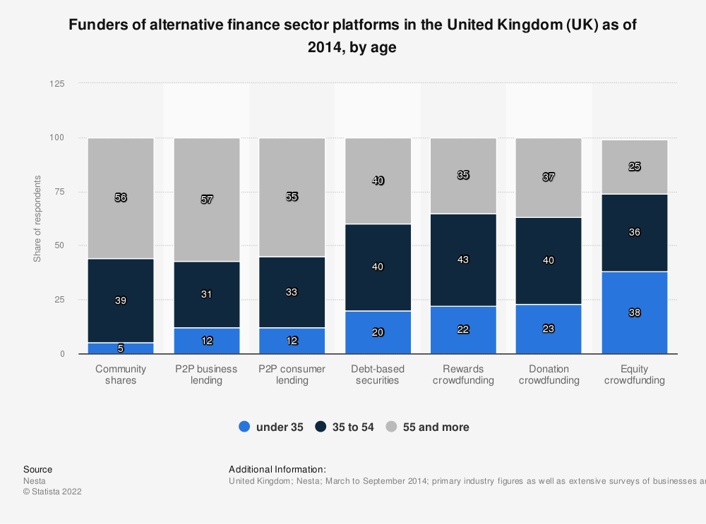 Statistic: Funders of alternative finance sector platforms in the United Kingdom (UK) as of 2014, by age | Statista