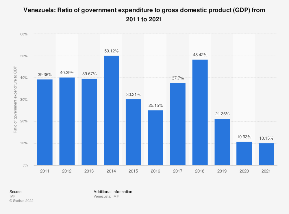Statistic: Venezuela: Ratio of government expenditure to gross domestic product (GDP) from 2012 to 2022 | Statista