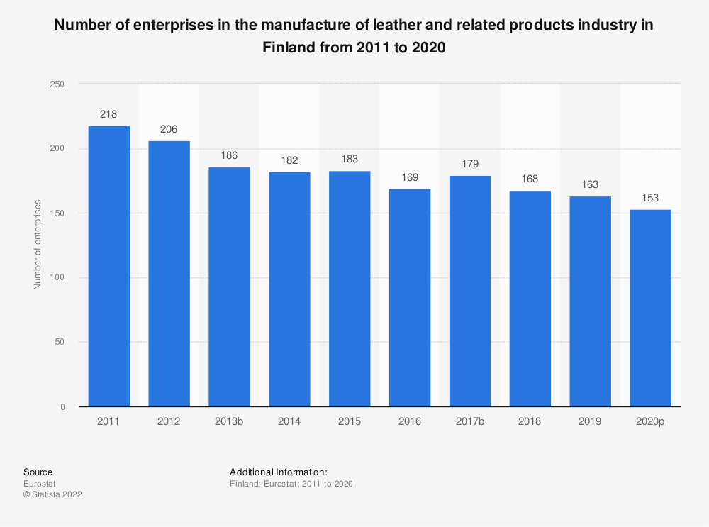Statistic: Number of enterprises in the manufacture of leather and related products industry in Finland from 2008 to 2016 | Statista