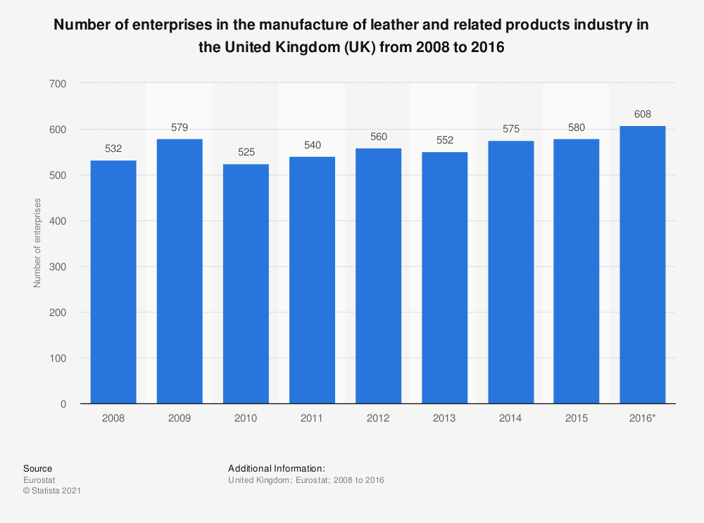 Statistic: Number of enterprises in the manufacture of leather and related products industry in the United Kingdom (UK) from 2008 to 2016 | Statista