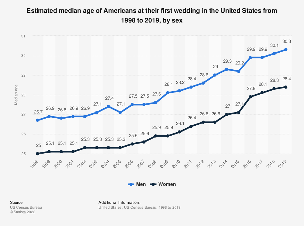 Statistic: Estimated median age of Americans at their first wedding in the United States from 1998 to 2019, by sex | Statista