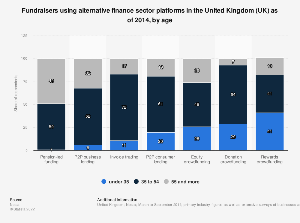Statistic: Fundraisers using alternative finance sector platforms in the United Kingdom (UK) as of 2014, by age | Statista