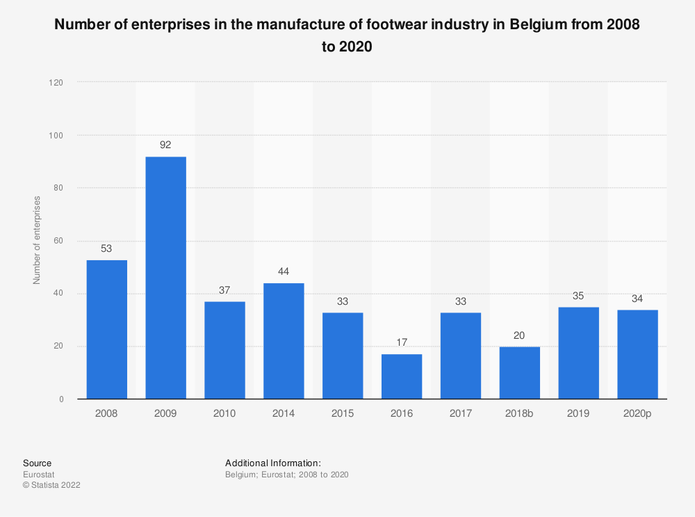 Statistic: Number of enterprises in the manufacture of footwear industry in Belgium from 2008 to 2017 | Statista