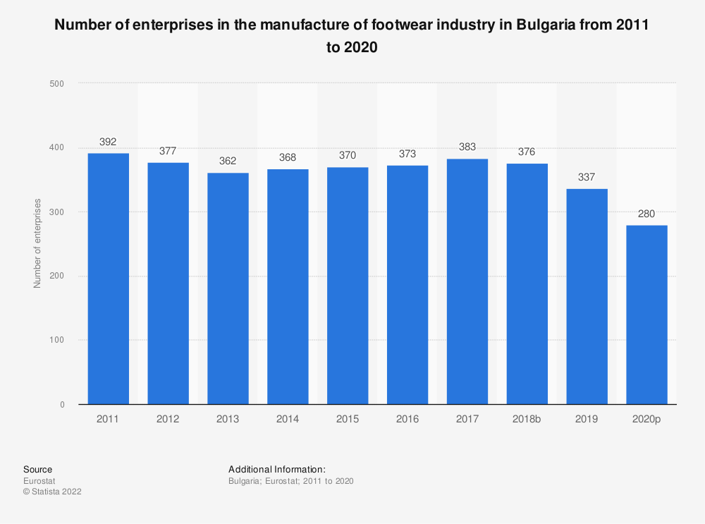 Statistic: Number of enterprises in the manufacture of footwear industry in Bulgaria from 2008 to 2017 | Statista