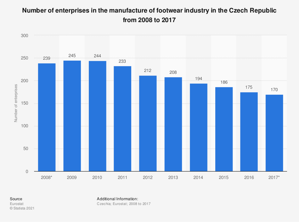 Statistic: Number of enterprises in the manufacture of footwear industry in the Czech Republic from 2008 to 2017 | Statista