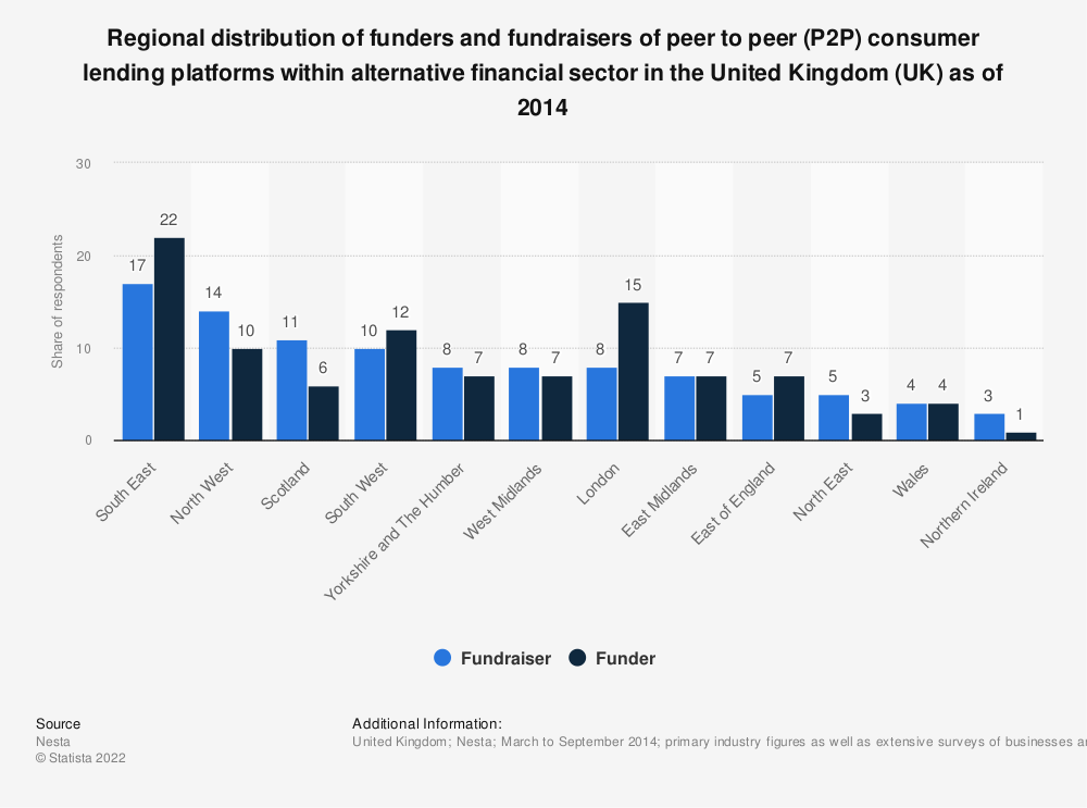 Statistic: Regional distribution of funders and fundraisers of peer to peer (P2P) consumer lending platforms within alternative financial sector in the United Kingdom (UK) as of 2014 | Statista