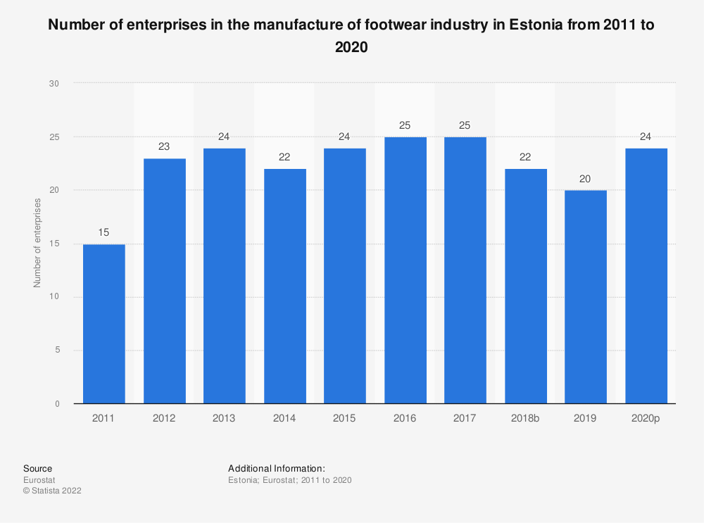 Statistic: Number of enterprises in the manufacture of footwear industry in Estonia from 2008 to 2017 | Statista