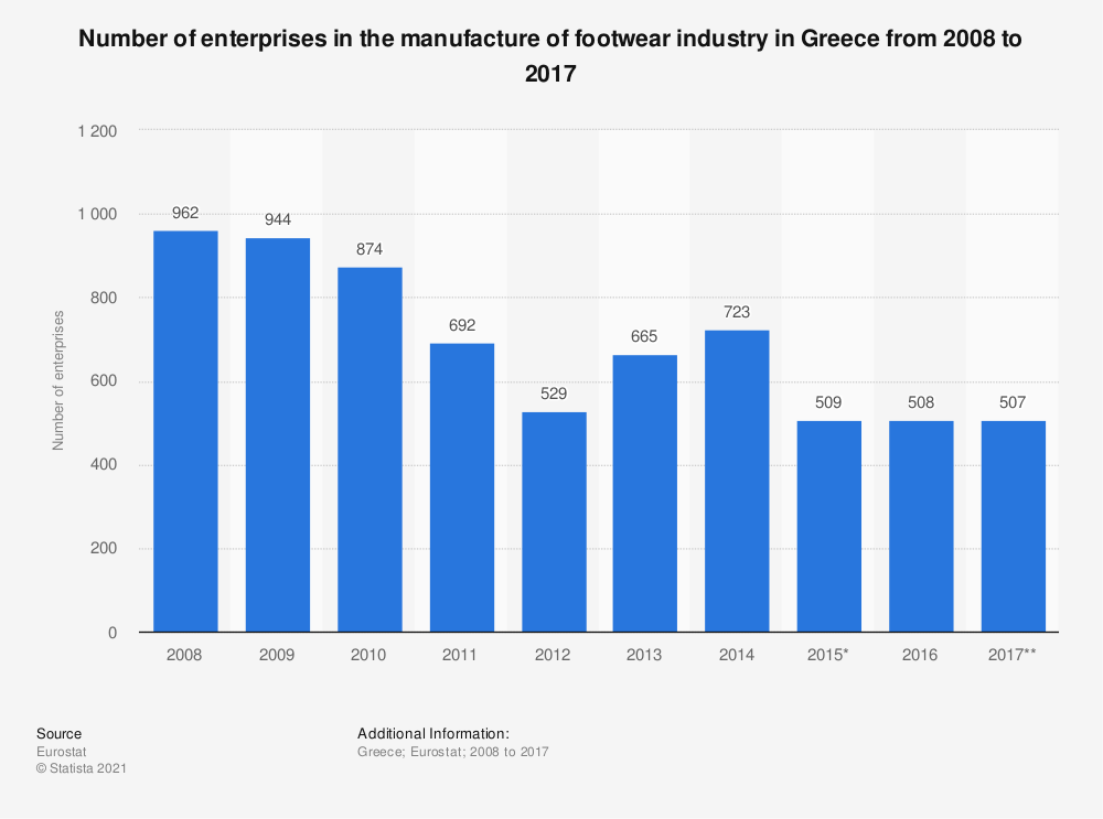 Statistic: Number of enterprises in the manufacture of footwear industry in Greece from 2008 to 2017 | Statista
