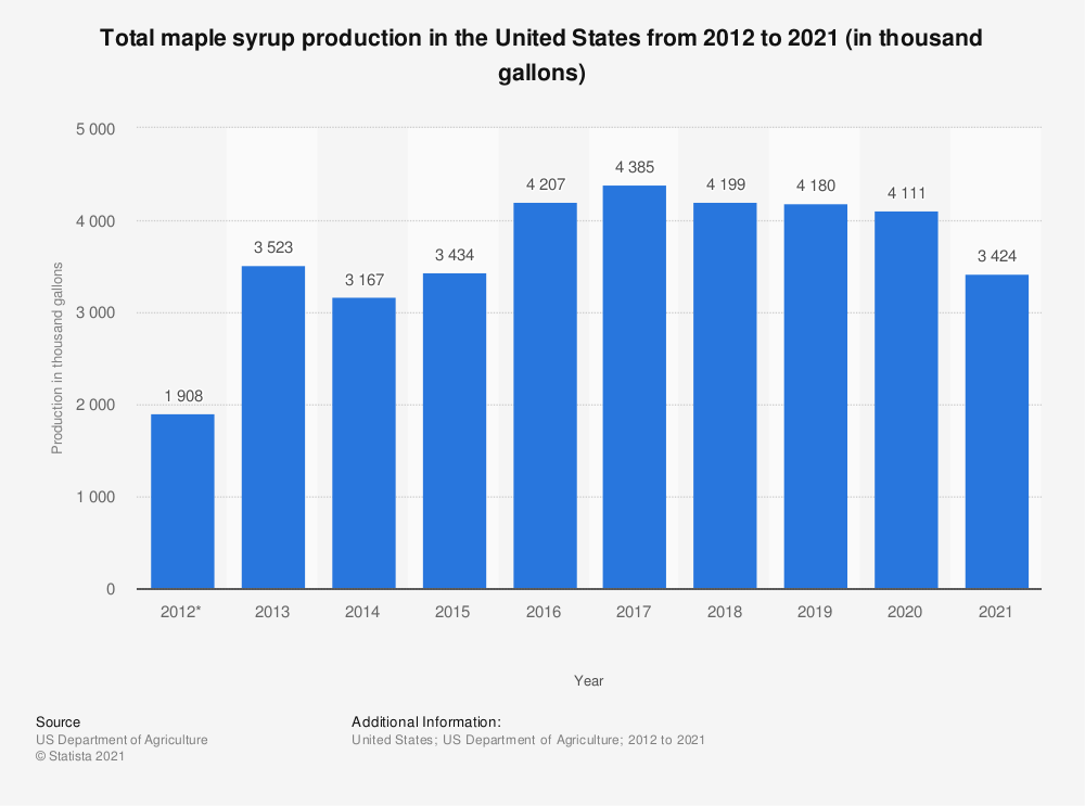 Statistic: Total maple syrup production in the United States from 2012 to 2019 (in thousand gallons) | Statista