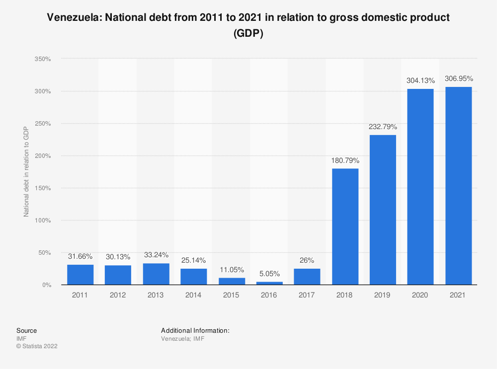 Statistic: Venezuela: National debt from 2008 to 2018 in relation to gross domestic product (GDP) | Statista