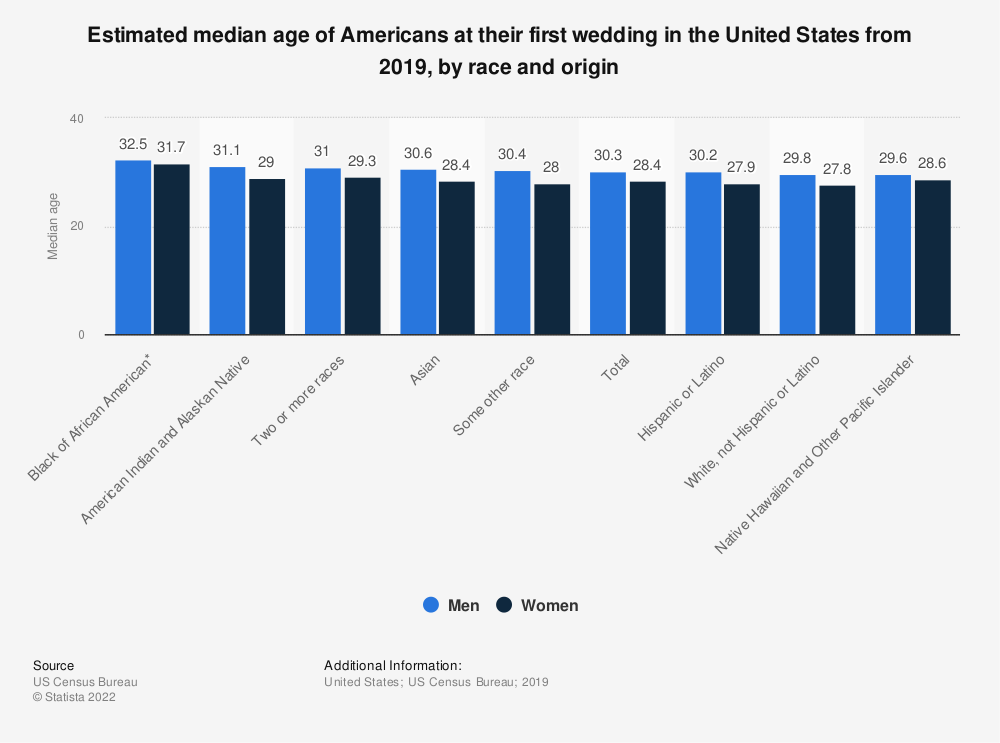 Statistic: Estimated median age of Americans at their first wedding in the United States from 2018, by race and origin | Statista