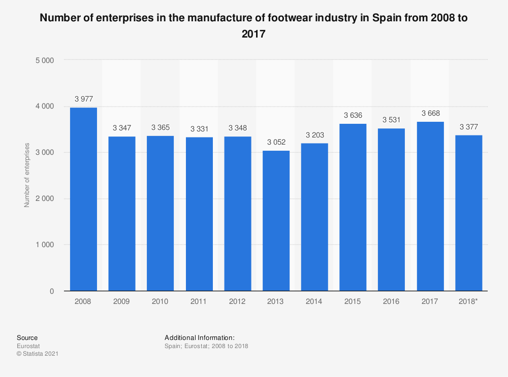 Statistic: Number of enterprises in the manufacture of footwear industry in Spain from 2008 to 2017 | Statista