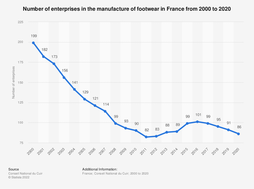 Statistic: Number of enterprises in the manufacture of footwear industry in France from 2008 to 2016 | Statista