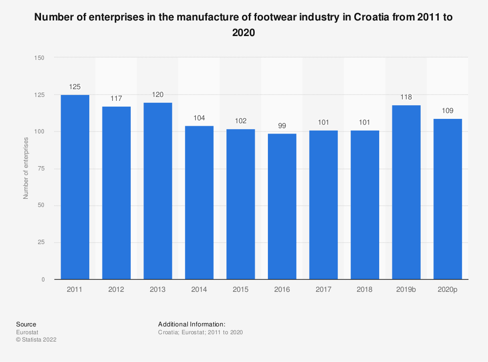 Statistic: Number of enterprises in the manufacture of footwear industry in Croatia from 2008 to 2017 | Statista