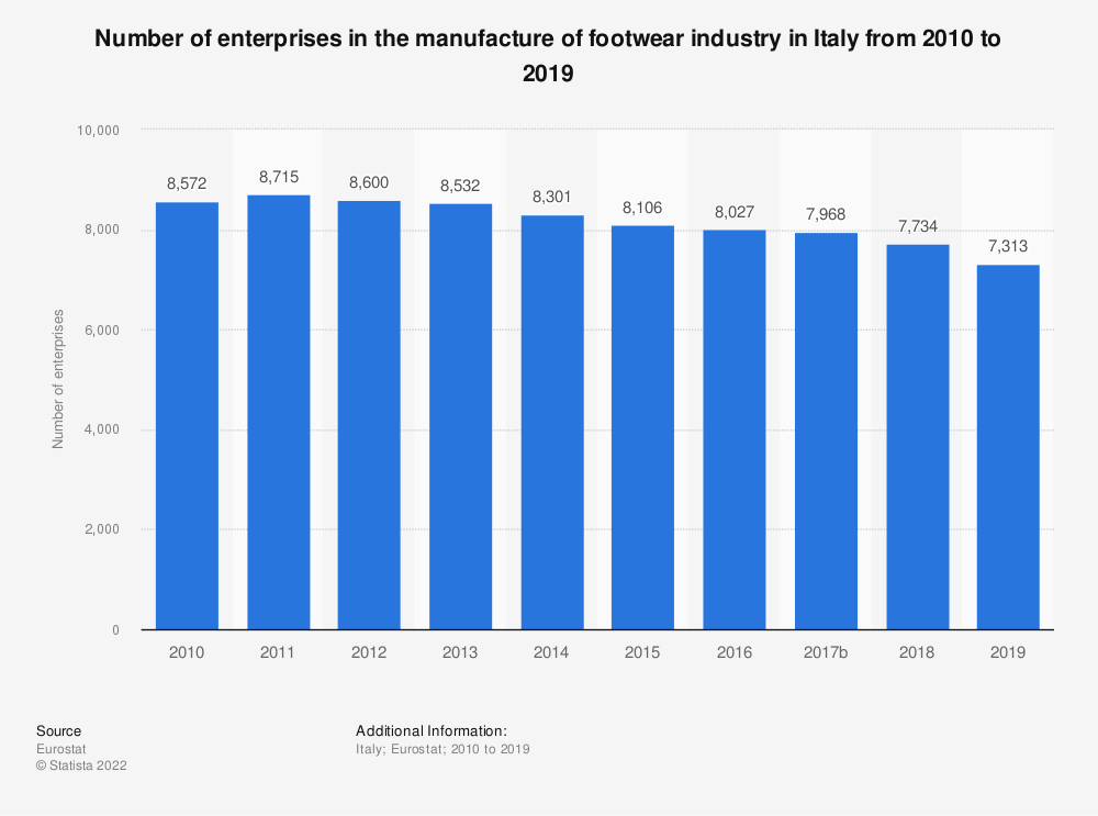 Statistic: Number of enterprises in the manufacture of footwear industry in Italy from 2008 to 2016 | Statista