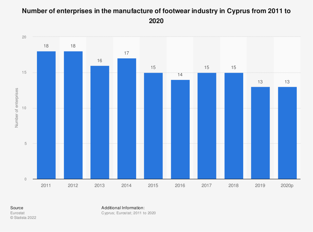 Statistic: Number of enterprises in the manufacture of footwear industry in Cyprus from 2008 to 2017 | Statista