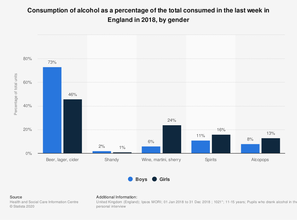 Statistic: Consumption of alcohol as a percentage of the total consumed in the last week in England in 2018, by gender | Statista