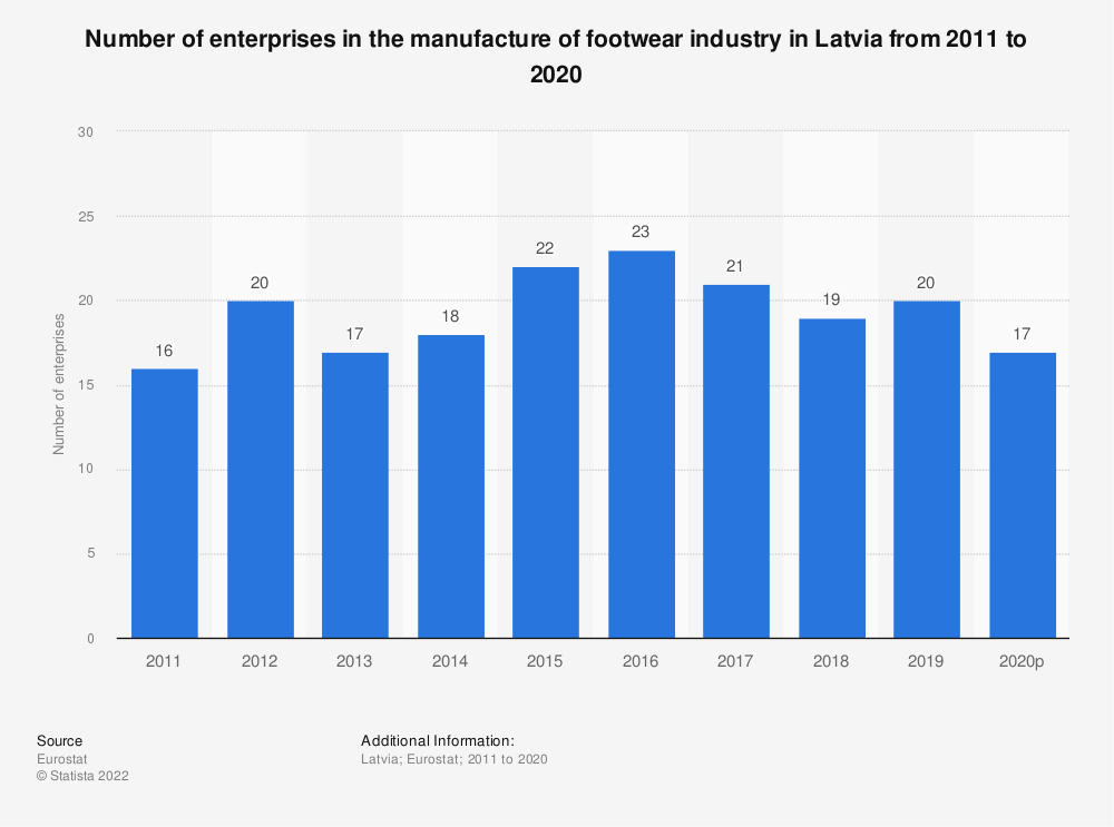 Statistic: Number of enterprises in the manufacture of footwear industry in Latvia from 2008 to 2017 | Statista