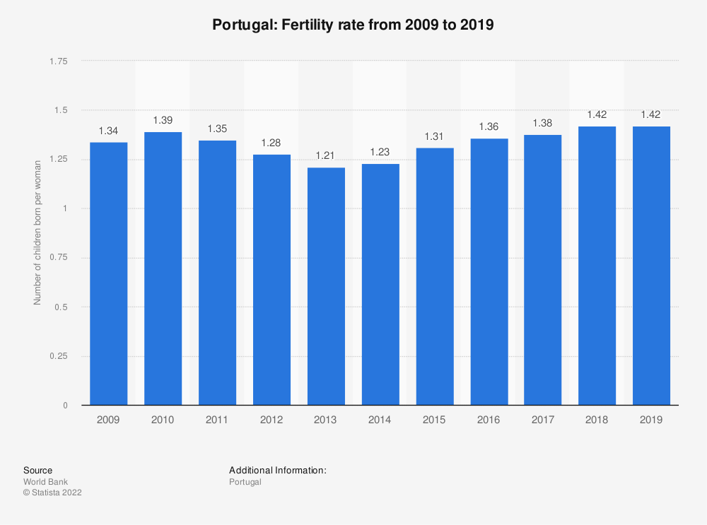 Statistic: Portugal: Fertility rate from 2007 to 2017 | Statista