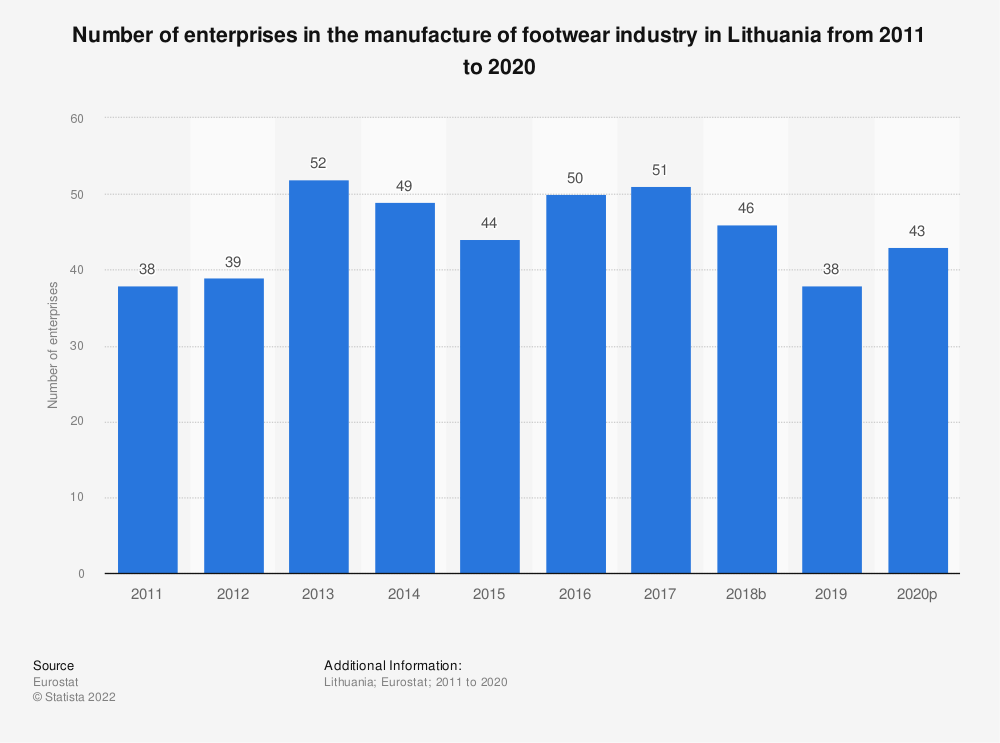Statistic: Number of enterprises in the manufacture of footwear industry in Lithuania from 2008 to 2017 | Statista
