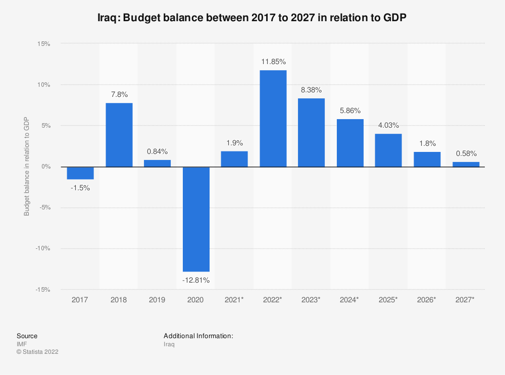 Statistic: Iraq: Budget balance between 2014 to 2024 in relation to GDP | Statista