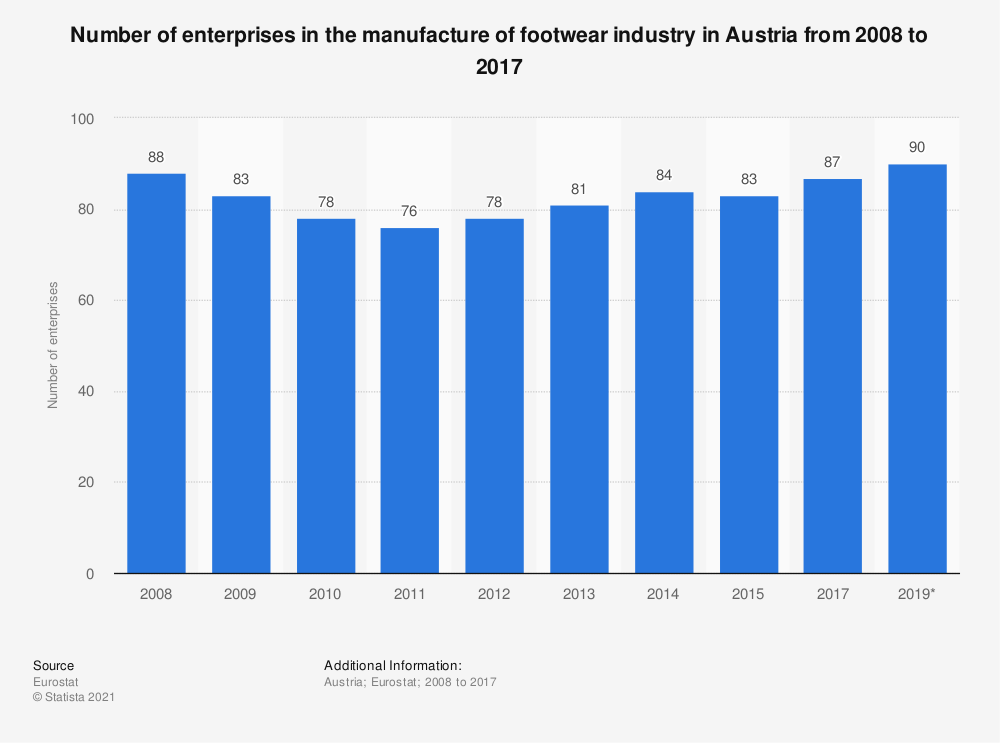 Statistic: Number of enterprises in the manufacture of footwear industry in Austria from 2008 to 2017 | Statista