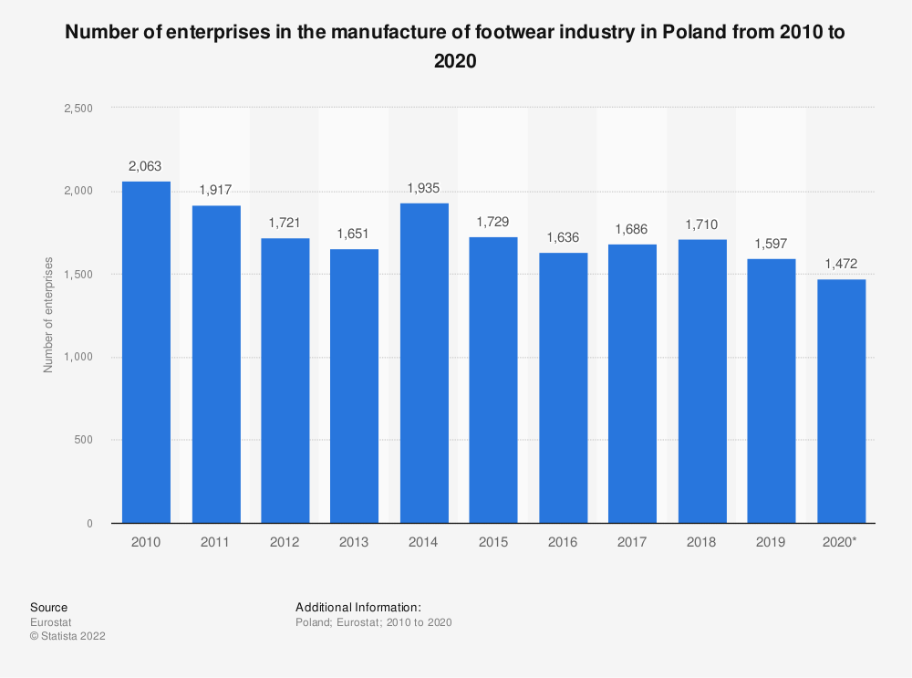 Statistic: Number of enterprises in the manufacture of footwear industry in Poland from 2008 to 2018 | Statista