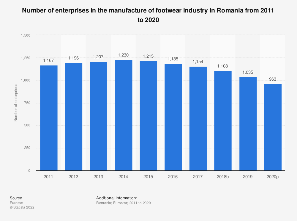 Statistic: Number of enterprises in the manufacture of footwear industry in Romania from 2008 to 2017 | Statista