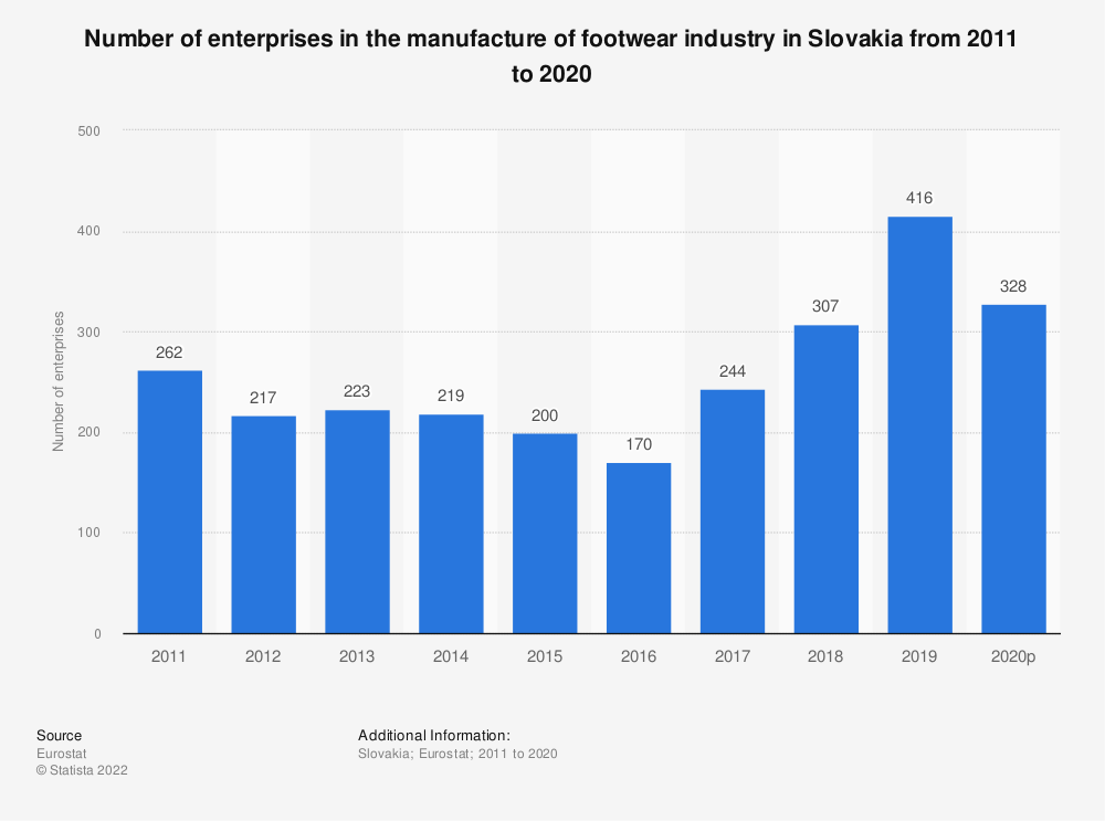 Statistic: Number of enterprises in the manufacture of footwear industry in Slovakia from 2010 to 2017 | Statista