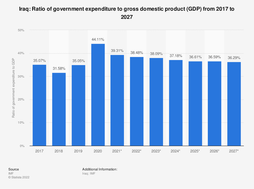Statistic: Iraq: Ratio of government expenditure to gross domestic product (GDP) from 2012 to 2022 | Statista